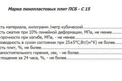 Характеристики ПСБ-С-15