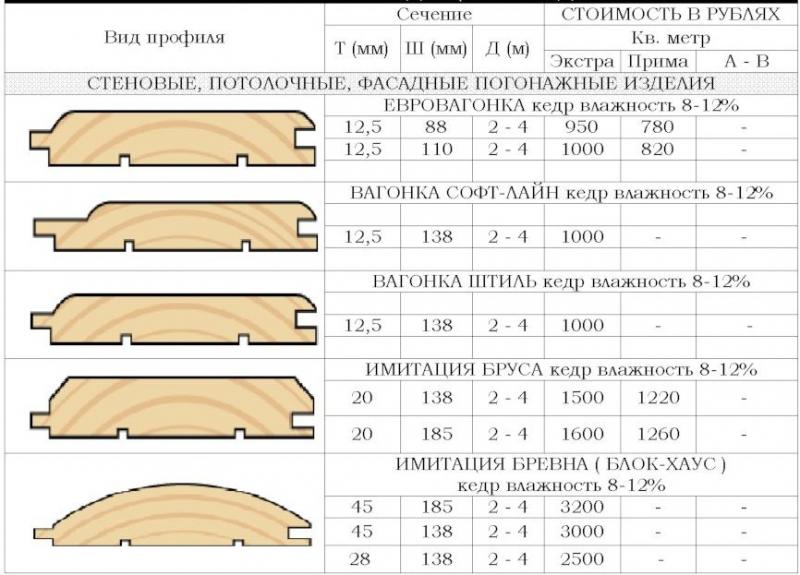 Блок-хаус: виды и размеры