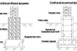 Схема вариантов столбчатого фундамента для дома
