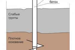Схема винтовой сваи