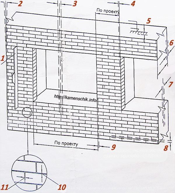 Допуски при кирпичной кладке стен