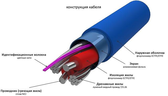 канализационные трубы с подогревом