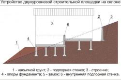 Схема устройства свайного фундамента на склоне