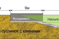 Схема устройства фундамента на склоне