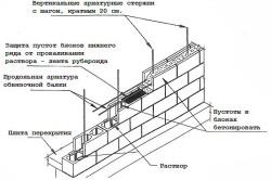 Укладка арматурного каркаса для стены из газосиликата