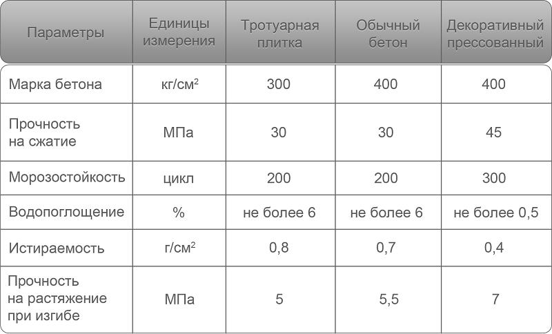 Таблица марок бетона