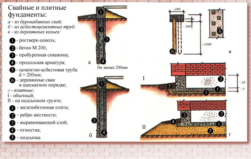 Устройство свайных и плитных фундаментов