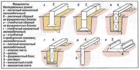 Основные виды фундаментов