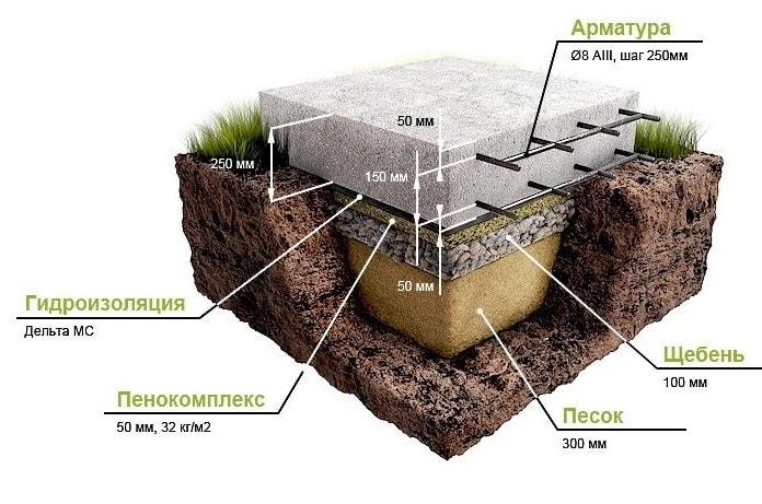 Вариант монолитного фундамента (плита)