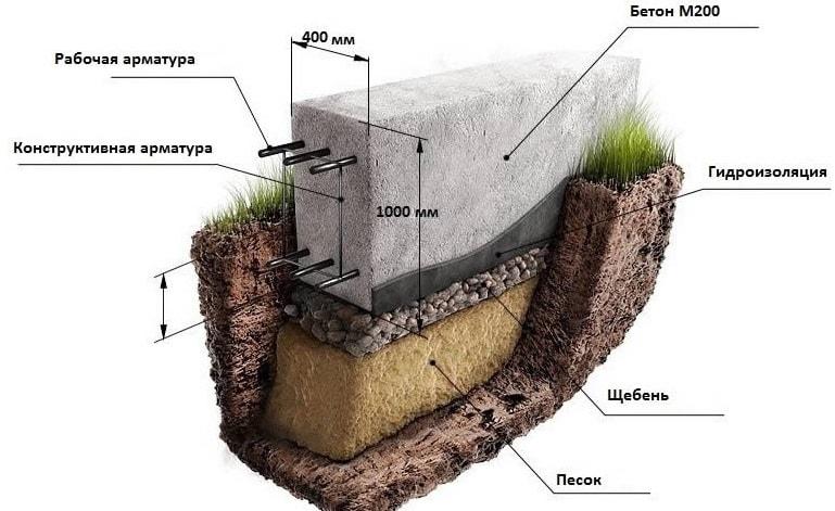 Вариант мелкозаглубленного фундамента под дом из газобетона