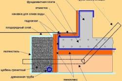 Схема монтажа монолитного плитного фундамента