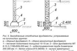 Схема заглубленного столбчатого фундамента на пучинистом грунте.