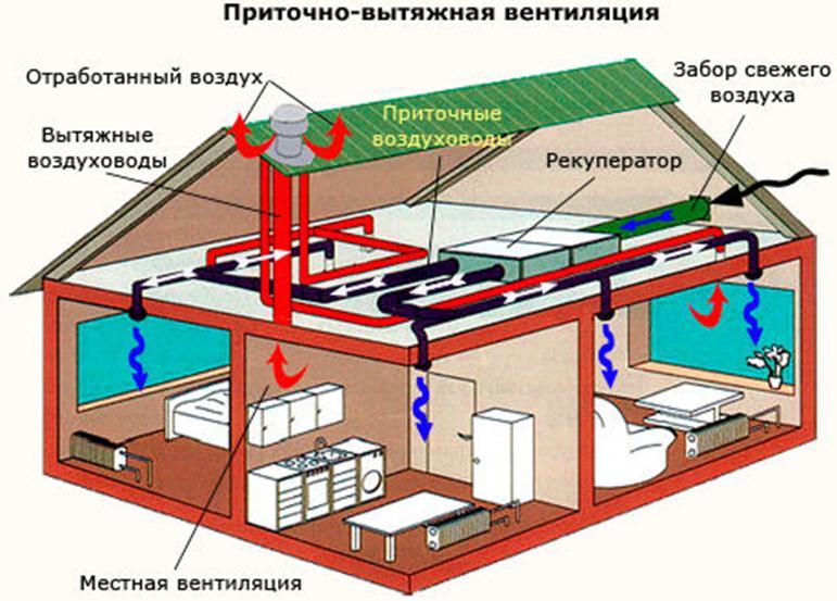 Можно ли делать вентиляцию из канализационных труб