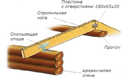 Что включает в себя план стропильной системы?