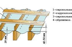 Схема стропильной системы с обрешёткой