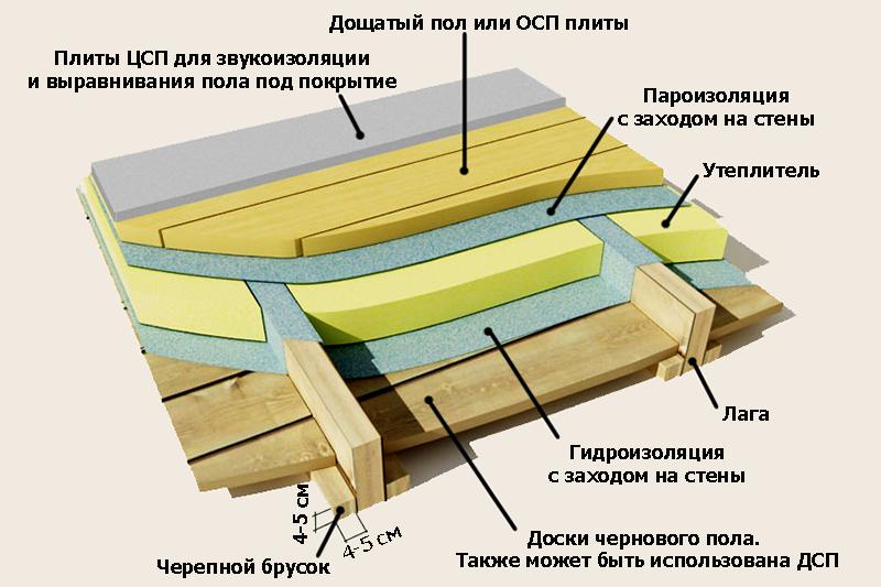 полы по деревянным лагам фото блюда
