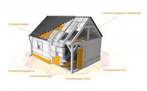 Схема применения в строительстве экструдированного пенополистирола