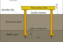 Схема винтового свайного фундамента для деревянного дома