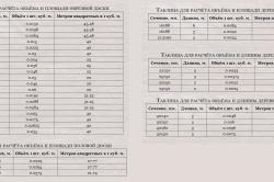Таблица расчетов пиломатериала