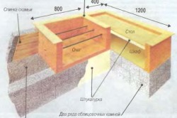 Схема конструкции барбекю