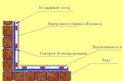 Схема утепления фольгоизолом деревянного дома
