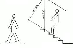 Расчеты показывают, что лестница будет безопасной, если ее параметры будут соответствовать средней ширине шага человека и длине его стопы.