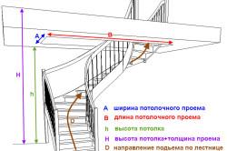 Схема расчета параметров лестницы.