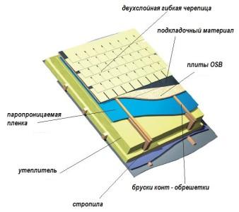 Схема гидроизоляции гибкой черепицей