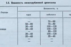 Таблица влажности свежесрубленной древесины