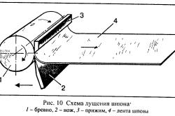 Схема лущения шпона