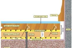 Схема укладки паркетной доски