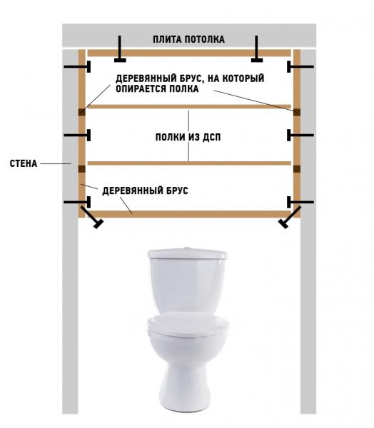 Изготовление своими руками шкафа в туалет
