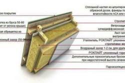 Схема утепления крыши минеральной ватой