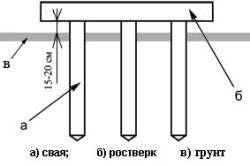 Схема строения свайного фундамента для каркасного дома