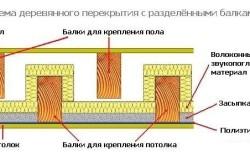 Схема деревянного перекрытия и утепления потолка