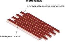 Структура термопанелей для облицовки дома