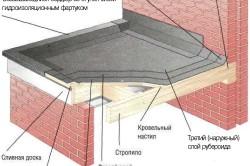 Схема монтажа крыши рубероидом