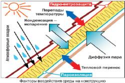 Факторы воздействия среды на пароизоляцию