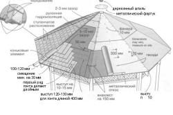 Схема крыши для шестиугольной беседки