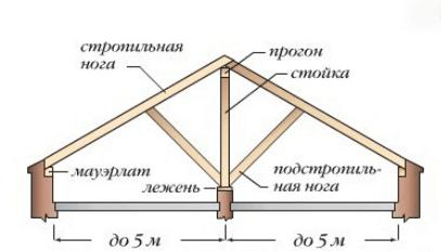 Конструкция крыши
