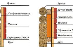 Схема утепления деревянной стены