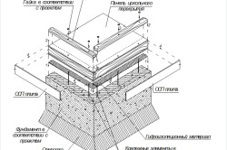 Схема фундамента каркасного дома