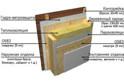 Схема устройства наружных стен в каркасном доме
