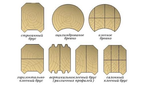 Схема видов и поперечных сечений бруса
