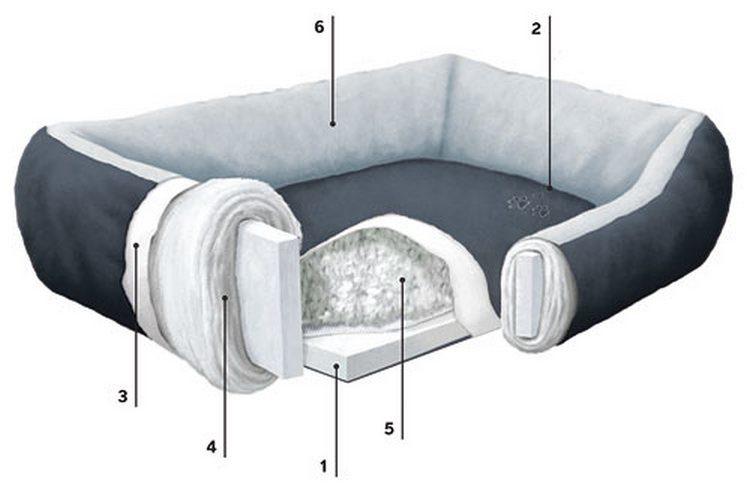 Вот как может выглядеть в разрезе лежак для больших собак.