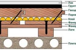 Схема укладки паркетной доски на лаги