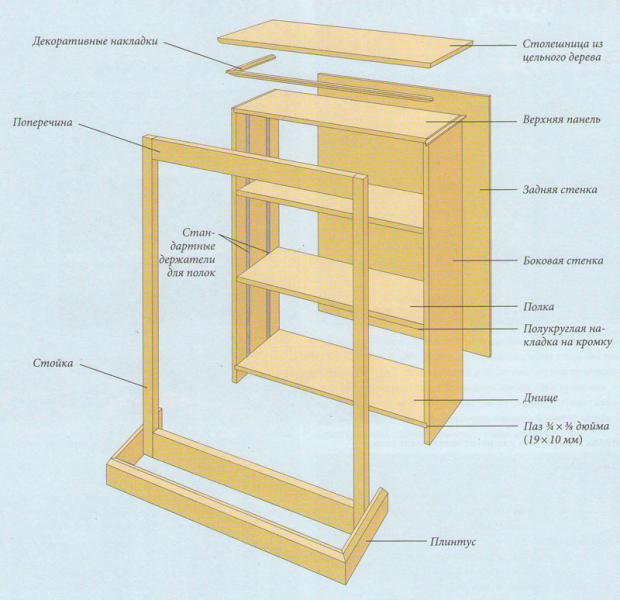 Как правильно и легко своими руками сделать деревянный стеллаж?