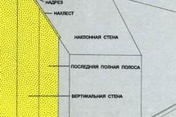 Схема порядка оклейки мансарды обоями
