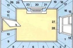 Схема порядка размещения полотен