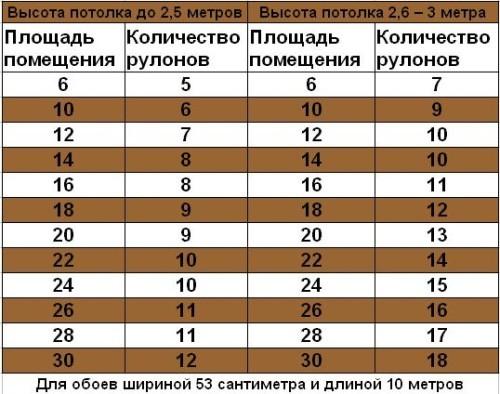 Таблица расчетов количества обоев